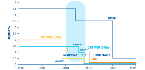 2011-2013: key period for innovative marine lubricants